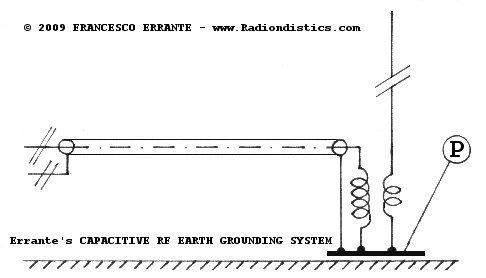 Errante's capacitive RF earth grounding system schematic diagram